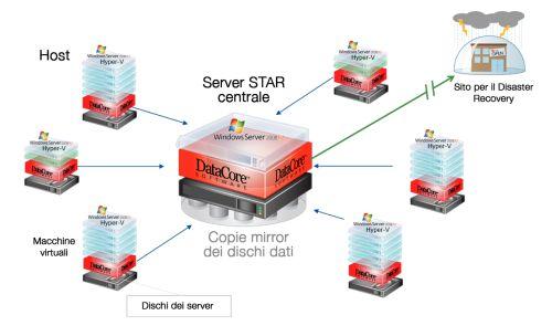 DataCore STAR HA