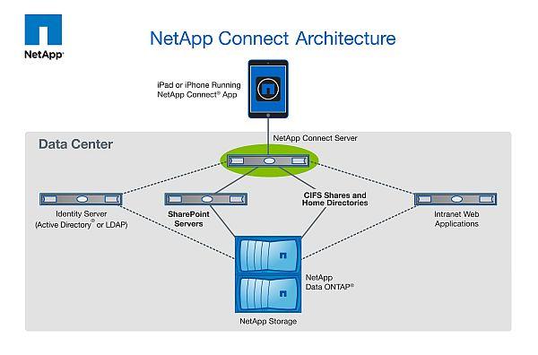 NetApp Connect