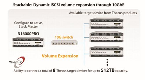 stackable - dynamic iscsi volume expansion through 10GbE