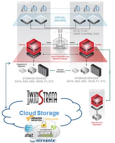 TwinStrata CloudArray e DataCore SANsymphony-V