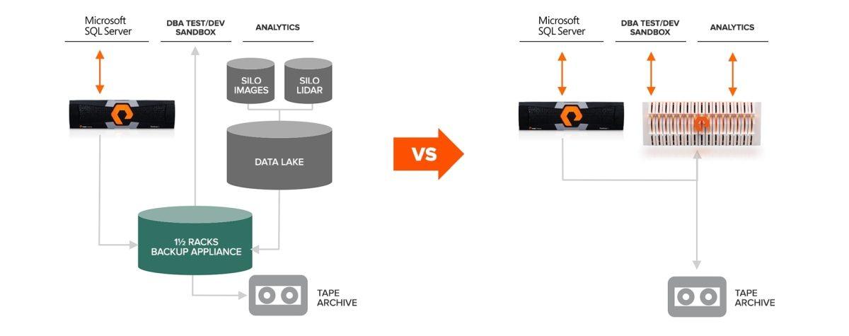 Data Hub: l'architettura data-centrica di Pure Storage