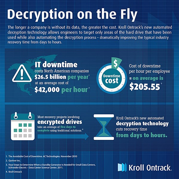 Decryption on the Fly - Kroll Ontrack