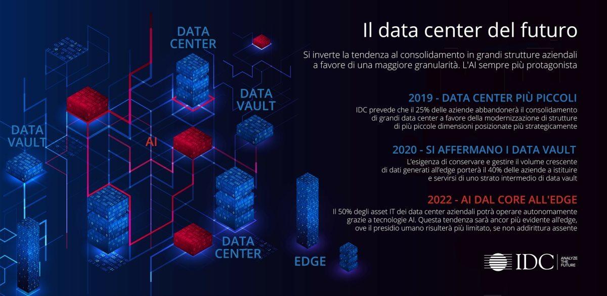 Il data center aziendale del futuro