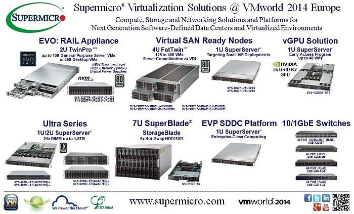Supermicro Hyper-Converged Virtualization Solution