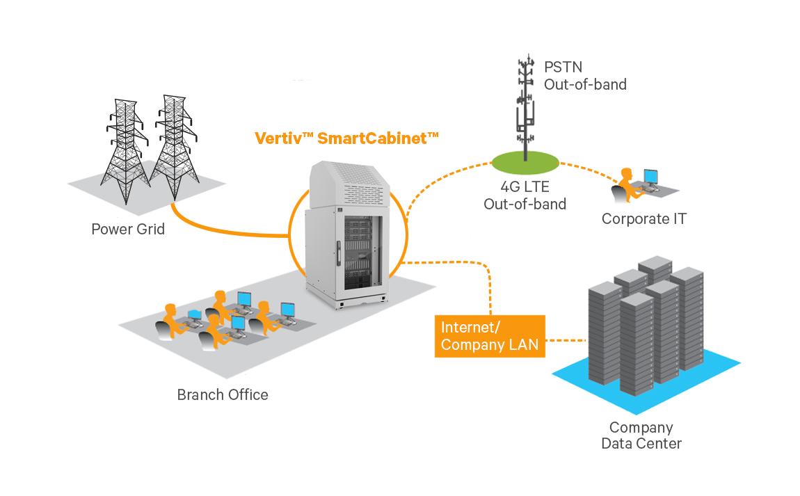 Vertiv SmartCabinet