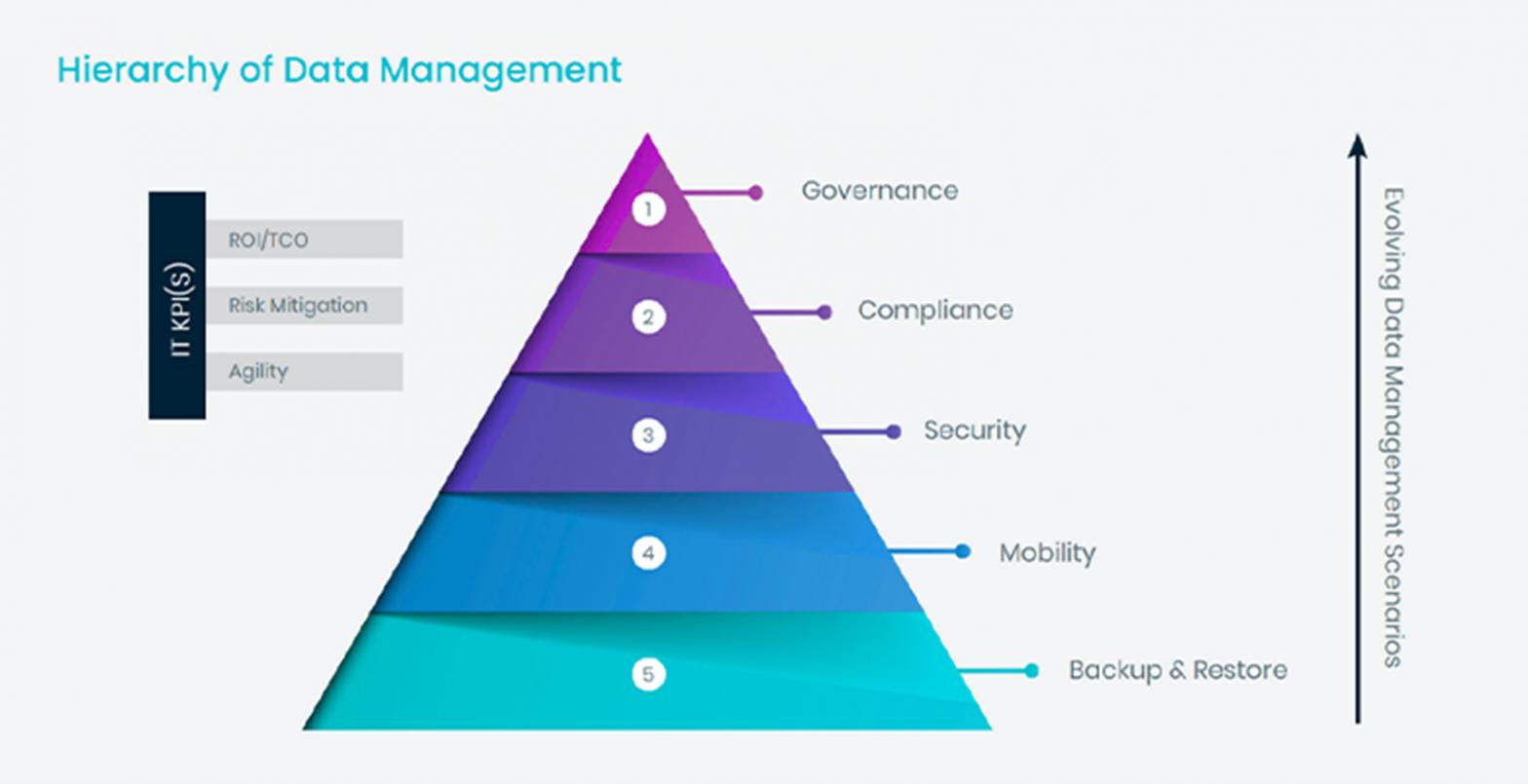 La data management hierarchy