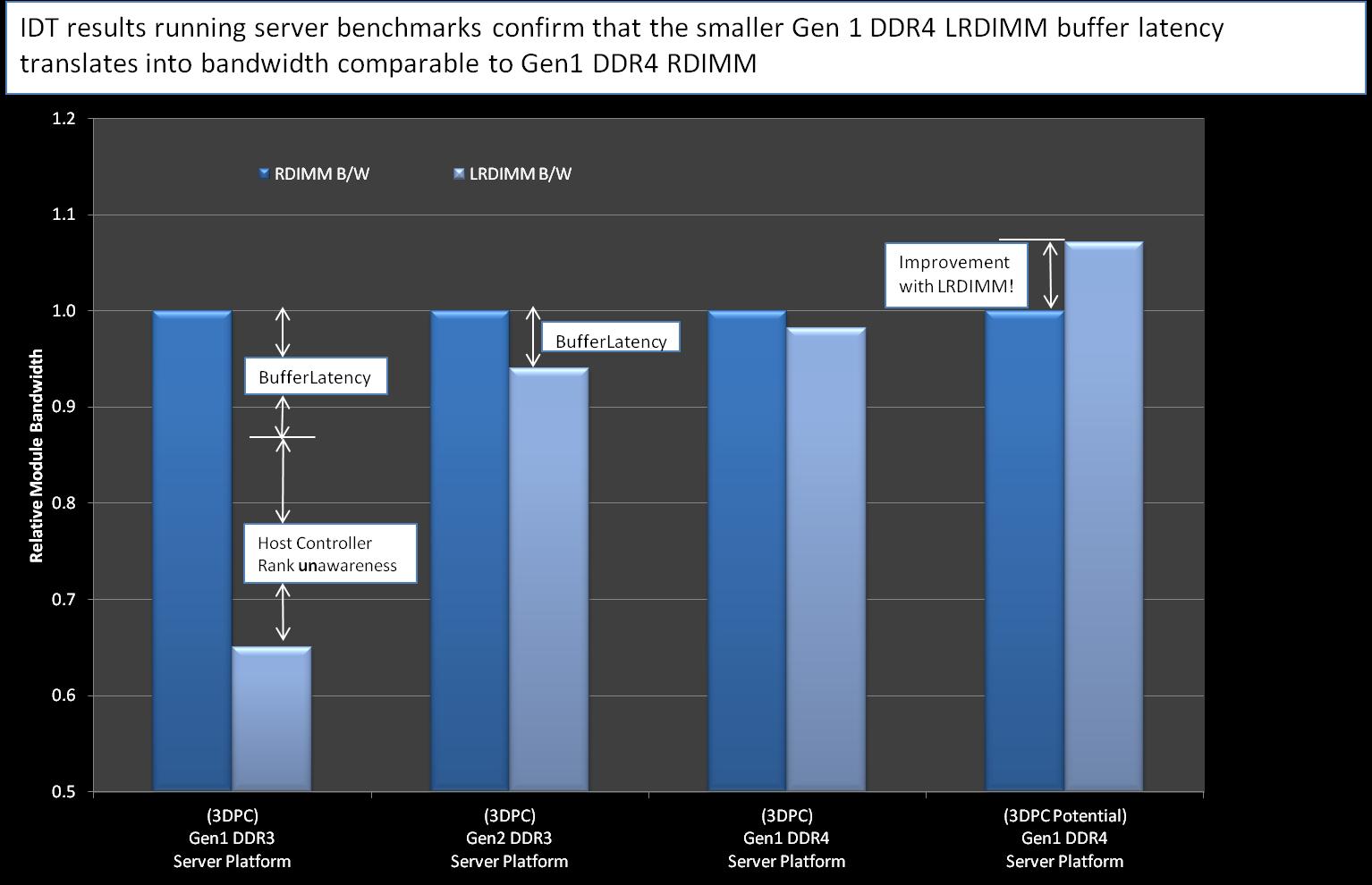 Figura 8: Miglioramento normalizzato della larghezza di banda con RDIMM alla stessa velocità con le generazioni LRDIMM
