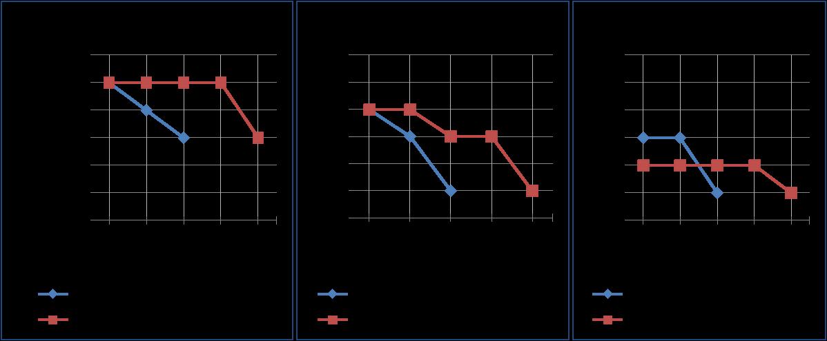Figura 1: LRDIMM e RDIMM a confronto: miglioramento della velocità