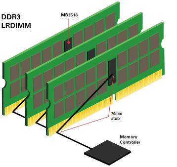 Figura 3: Lunghezze long trace in DDR3 LRDIMM