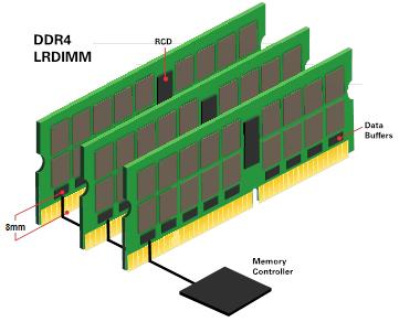 Figura 4: Lunghezze di trace in DDR4 LRDIMM