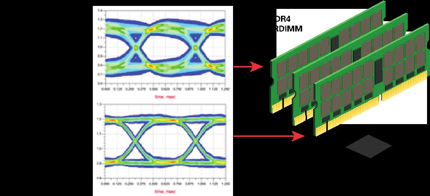 Figura 5: configurazione del flusso dati più accurata dovuto ad una ottimale trasmissione dovuta alla minor lunghezza del data stub