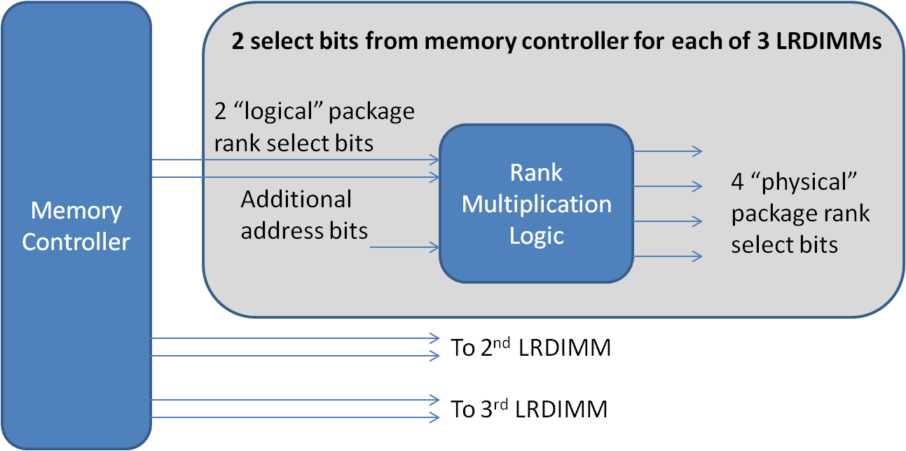 Figura 7: Rank Multiplication in 3 DIMM nel memory channel