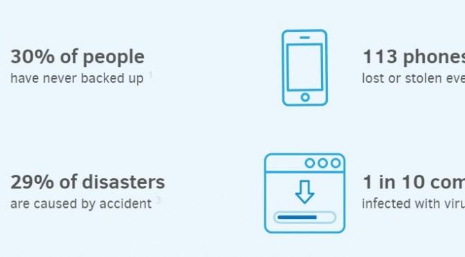 Oggi fai il backup di computer, portatili, smartphone e tablet è il World Backup Day!
