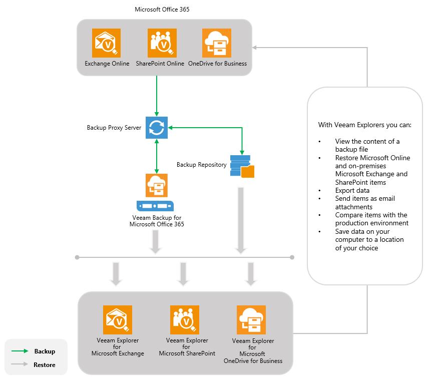 Nuove soluzioni di Backup per le piattaforme cloud di Microsoft da Veeam